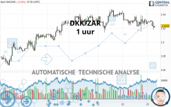 DKK/ZAR - 1 uur