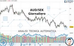 AUD/SEK - Giornaliero