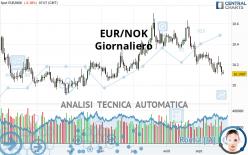EUR/NOK - Giornaliero