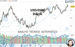 USD/DKK - Diario