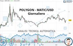 POLYGON - MATIC/USD - Giornaliero