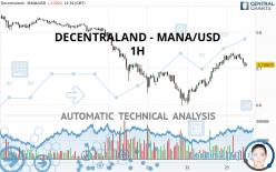 DECENTRALAND - MANA/USD - 1H