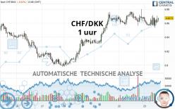 CHF/DKK - 1 uur