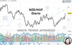 NZD/HUF - Diario