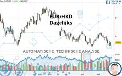 EUR/HKD - Dagelijks