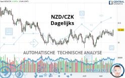 NZD/CZK - Dagelijks