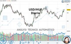 USD/HUF - Diario