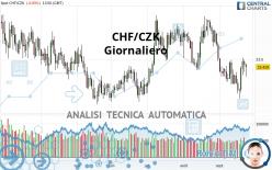 CHF/CZK - Giornaliero