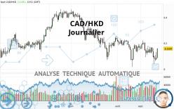CAD/HKD - Journalier