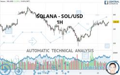 SOLANA - SOL/USD - 1H