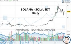 SOLANA - SOL/USDT - Giornaliero