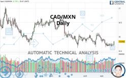 CAD/MXN - Giornaliero
