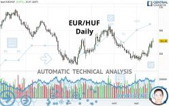 EUR/HUF - Giornaliero