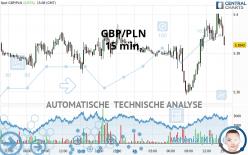 GBP/PLN - 15 min.