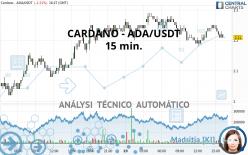 CARDANO - ADA/USDT - 15 min.