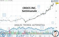 CROCS INC. - Settimanale