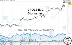 CROCS INC. - Giornaliero