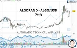 ALGORAND - ALGO/USD - Giornaliero