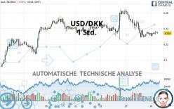 USD/DKK - 1 Std.