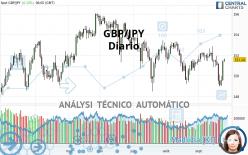 GBP/JPY - Diario