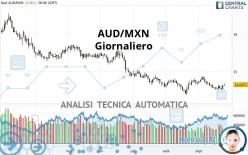 AUD/MXN - Giornaliero