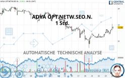 ADVA OPT.NETW.SEO.N. - 1 Std.
