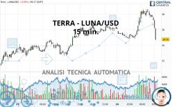 TERRA - LUNA/USD - 15 min.