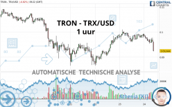 TRON - TRX/USD - 1 uur