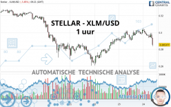 STELLAR - XLM/USD - 1 uur
