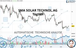 SMA SOLAR TECHNOL.AG - Täglich