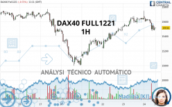 DAX40 FULL1221 - 1H
