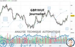 GBP/HUF - Journalier
