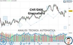 CHF/DKK - Giornaliero