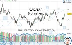 CAD/ZAR - Giornaliero