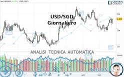 USD/SGD - Giornaliero
