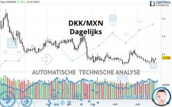 DKK/MXN - Dagelijks