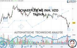 SCHAEFFLER AG INH. VZO - Daily