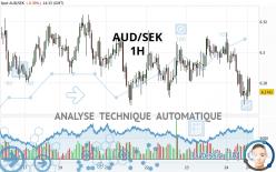 AUD/SEK - 1H