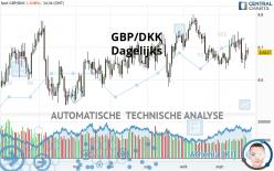 GBP/DKK - Dagelijks