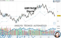 GBP/NOK - Diario