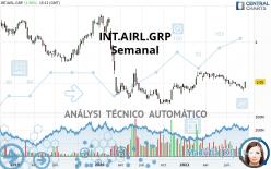 INT.AIRL.GRP - Semanal