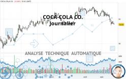COCA-COLA CO. - Journalier