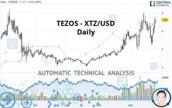 TEZOS - XTZ/USD - Dagelijks