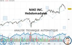 NIKE INC. - Hebdomadaire