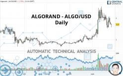 ALGORAND - ALGO/USD - Dagelijks