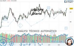 USD/JPY - Diario