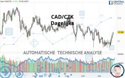 CAD/CZK - Giornaliero