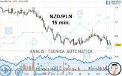 NZD/PLN - 15 min.
