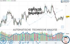 GBP/NZD - Giornaliero