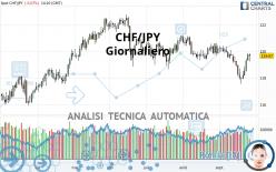 CHF/JPY - Daily